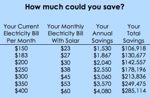 Solar Energy Savings Table