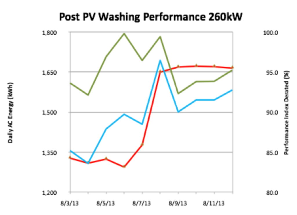 Solar Panel Cleaning Impact Chart 260kW