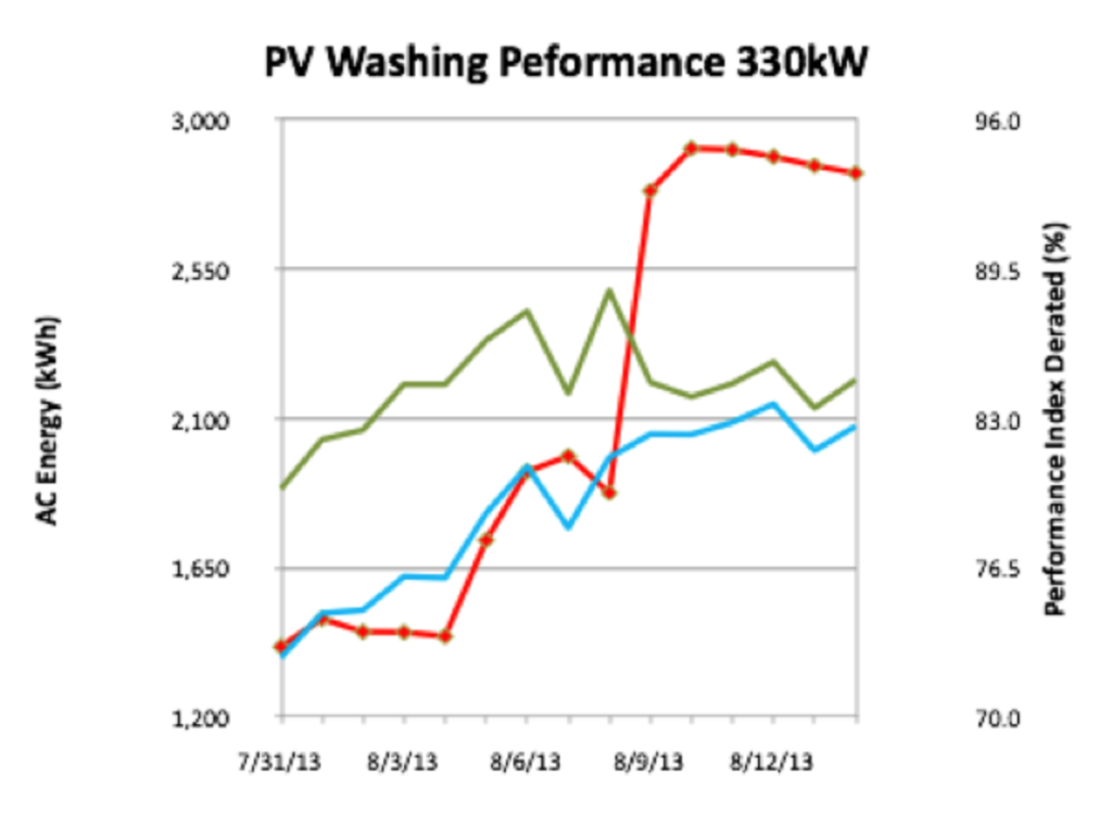Solar Panel Cleaning Impact Chart 330kW
